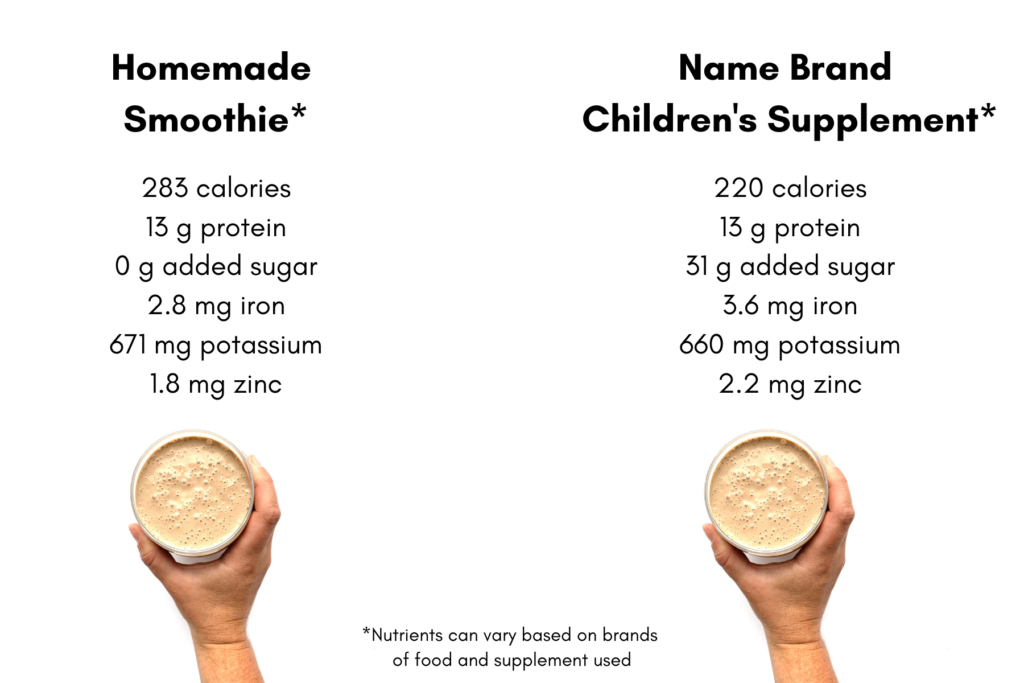 2 supplements are being compared, a homemade smoothie and a children's name brand supplement.  Both contain similar amounts of calories, protein, iron, potassium and zinc, but the name brand supplement contains 31 grams added sugar while the homemade contains 0.